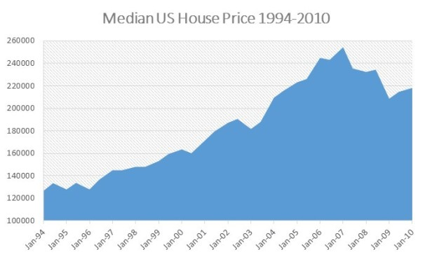 Median US House Prices 93-10