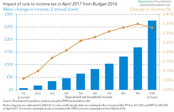 distribution of 2016 budget tax changes